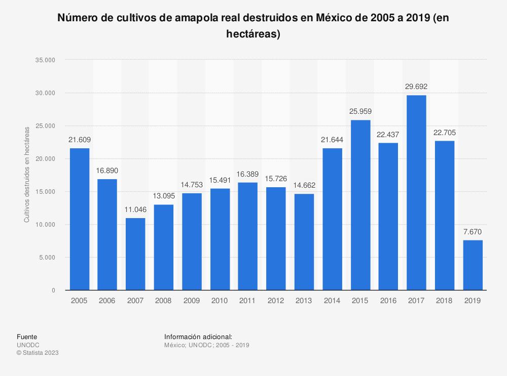 Estadística: Evolución del número de cultivos de adormidera destruidos en México entre 2005 y 2016 (en hectáreas) | Statista
