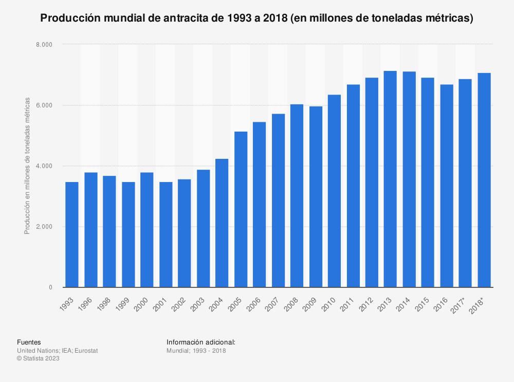 Estadística: Producción mundial de antracita de 1993 a 2018 (en millones de toneladas métricas) | Statista