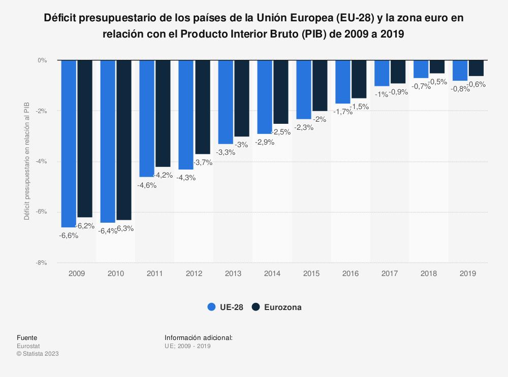 Estadística: Déficit presupuestario de los países de la Unión Europea (EU-28) y la zona euro en relación con el Producto Interior Bruto (PIB) de 2009 a 2018 | Statista