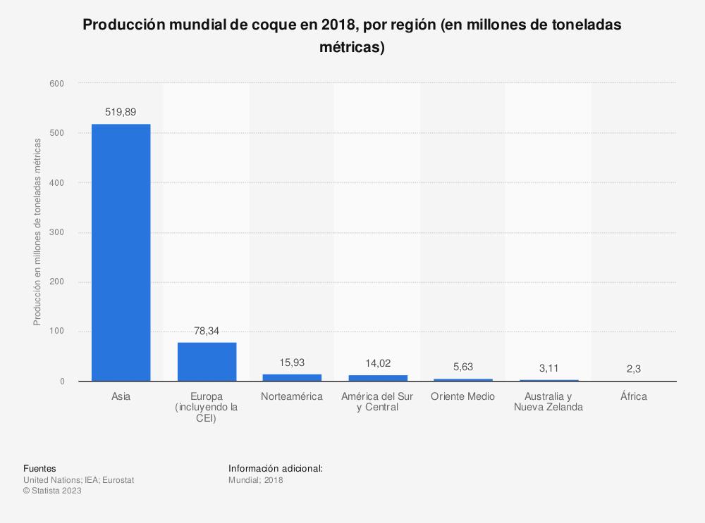 Estadística: Producción mundial de coque en 2018, por región (en millones de toneladas métricas) | Statista