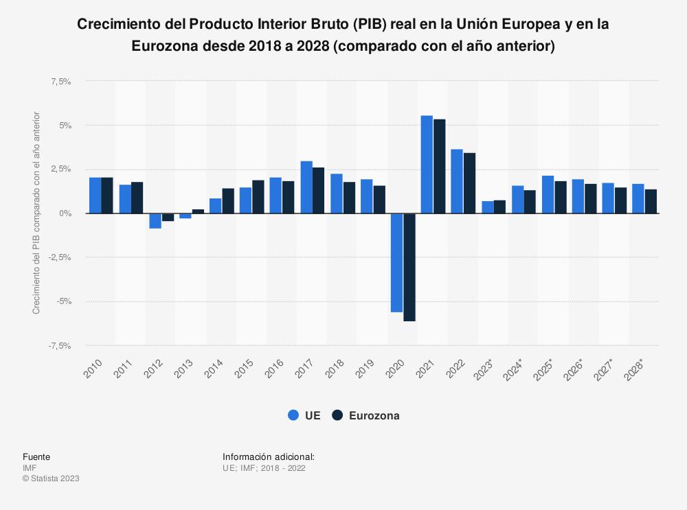Estadística: Crecimiento del Producto Interior Bruto (PIB) real en la Unión Europea y en la Eurozona desde 2010 a 2020 (comparado con el año anterior) | Statista