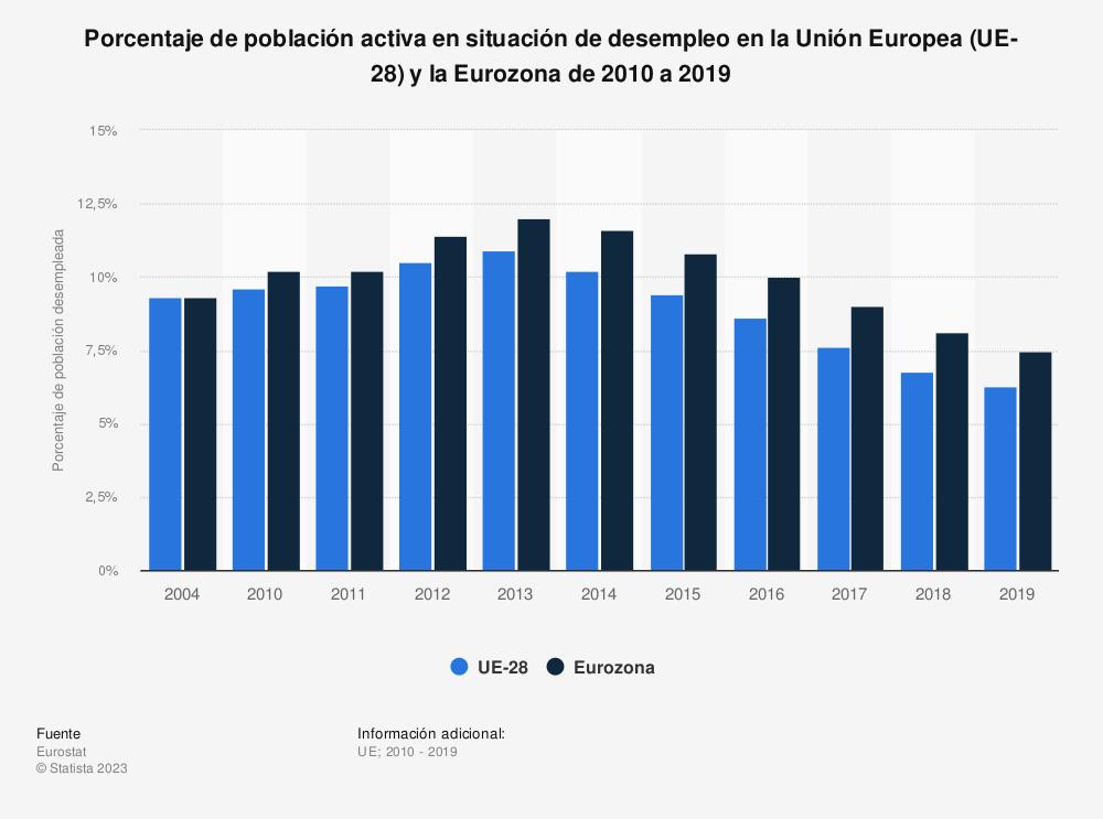 Estadística: Porcentaje de población activa en situación de desempleo en la Unión Europea (UE-28) y la Eurozona de 2004 a 2018 | Statista