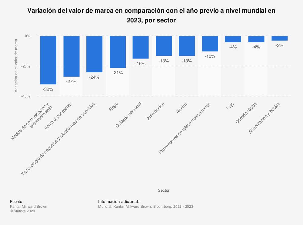 Estadística: Variación del valor de marca en comparación con el año previo a nivel mundial en 2019, por sector | Statista