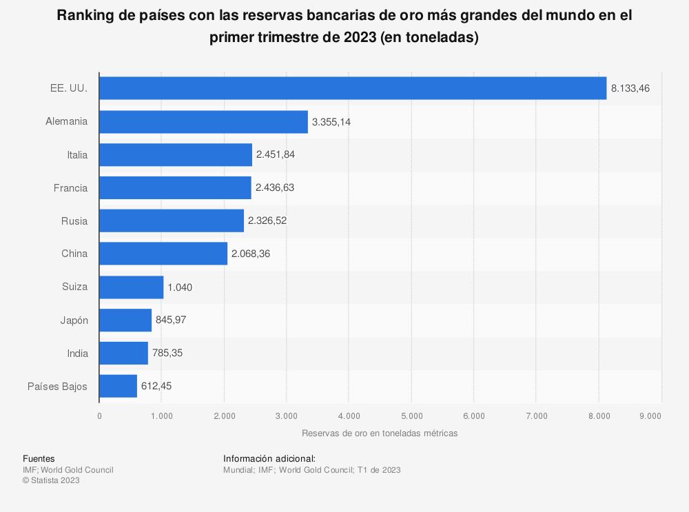 Estadística: Ranking de países con las reservas de oro más grandes del mundo en diciembre de 2019 (en toneladas métricas) | Statista