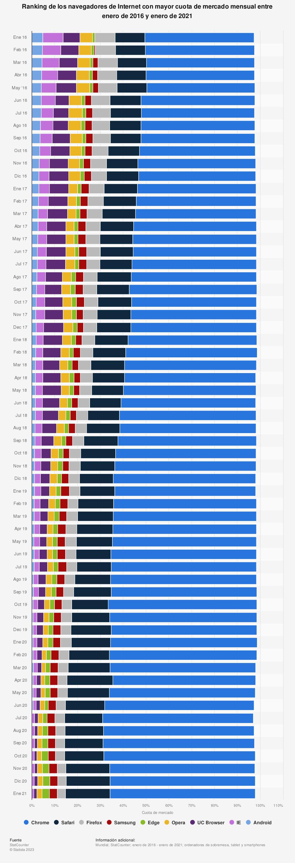 Estadística: Ranking de los navegadores de Internet con mayor cuota de mercado mensual entre enero de 2012 y diciembre de 2015 | Statista