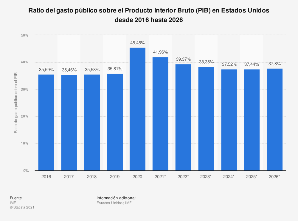 Estadística: Ratio del gasto público sobre el Producto Interior Bruto (PIB) en Estados Unidos entre 2010 y 2020 | Statista