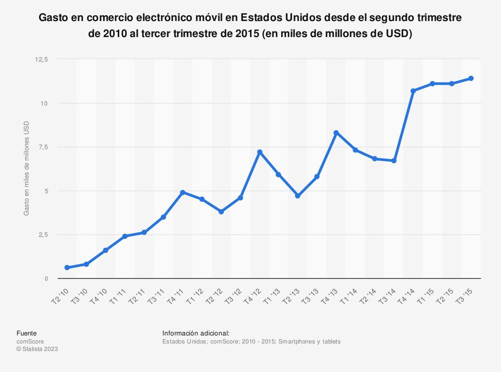 Estadística: Gasto en comercio electrónico móvil en Estados Unidos desde el segundo trimestre de 2010 al tercer trimestre de 2015 (en miles de millones de USD) | Statista