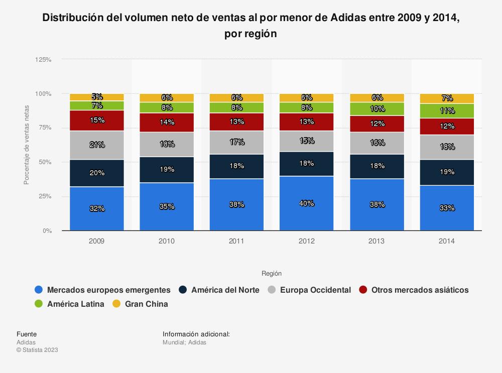 Estadística: Distribución del volumen neto de ventas al por menor de Adidas entre 2009 y 2014, por región | Statista