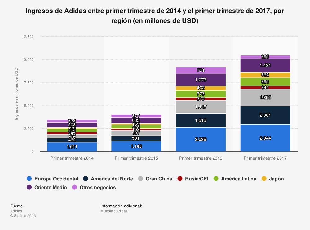 Estadística: Ingresos de Adidas entre primer trimestre de 2014 y el primer trimestre de 2017, por región (en millones de USD) | Statista