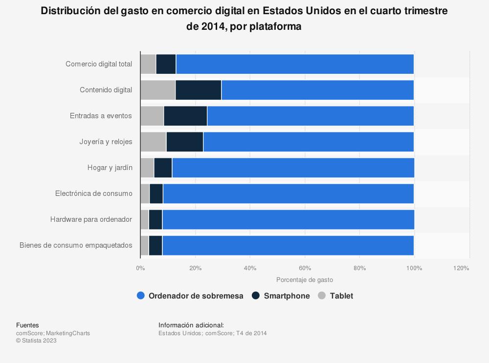 Estadística: Distribución del gasto en comercio digital en Estados Unidos en el cuarto trimestre de 2014, por plataforma | Statista