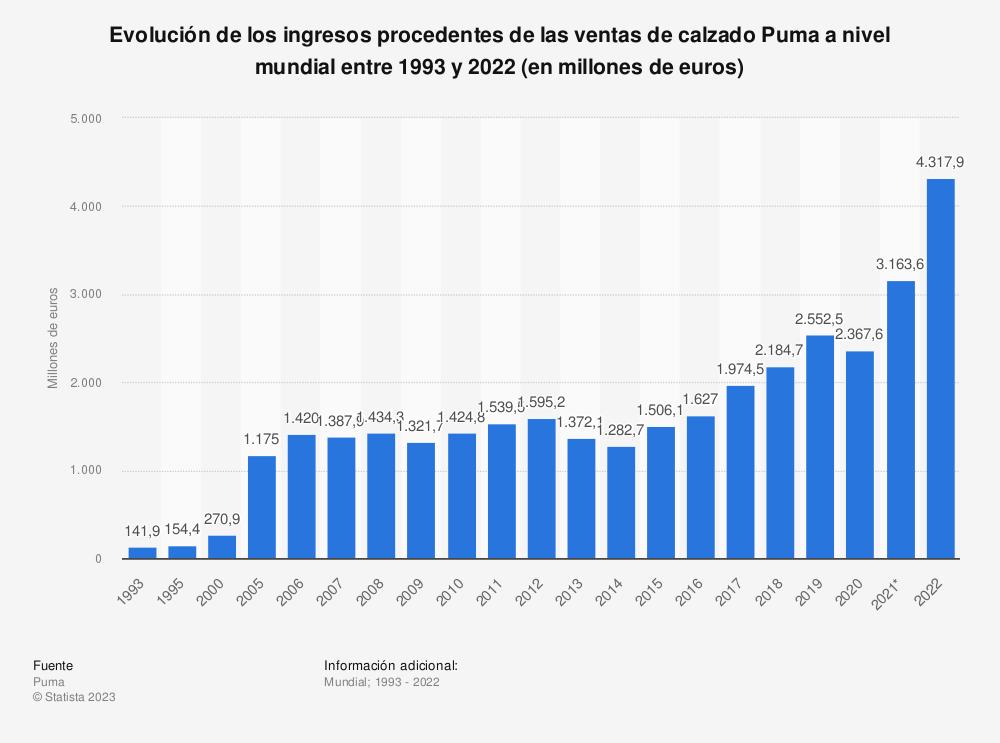 Estadística: Evolución de las ventas de calzado Puma a nivel mundial entre 1993 y 2018 (en millones de euros) | Statista
