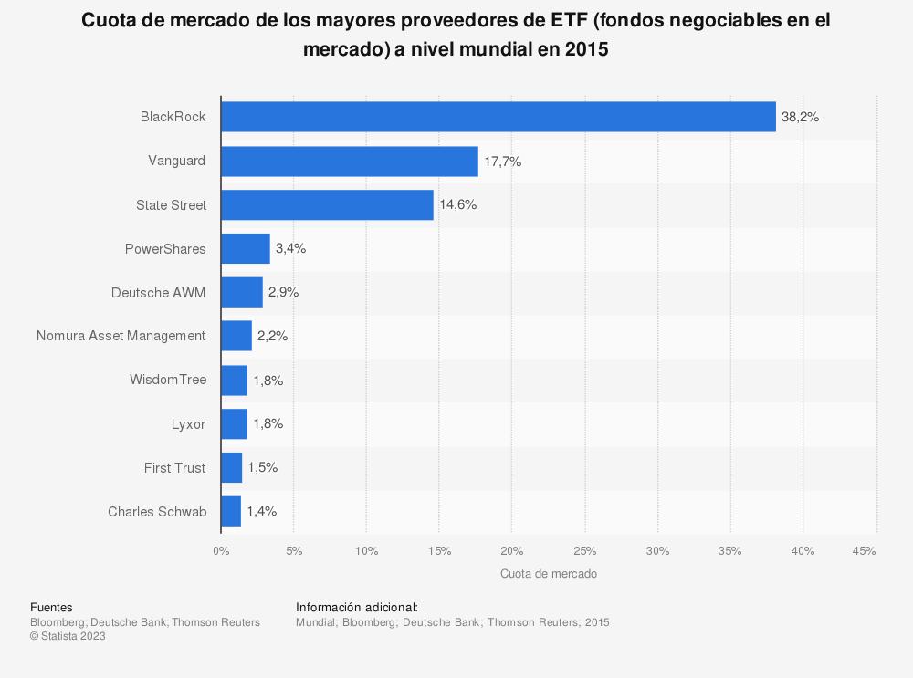 Estadística: Cuota de mercado de los mayores proveedores de ETF (fondos negociables en el mercado) a nivel mundial en 2015 | Statista