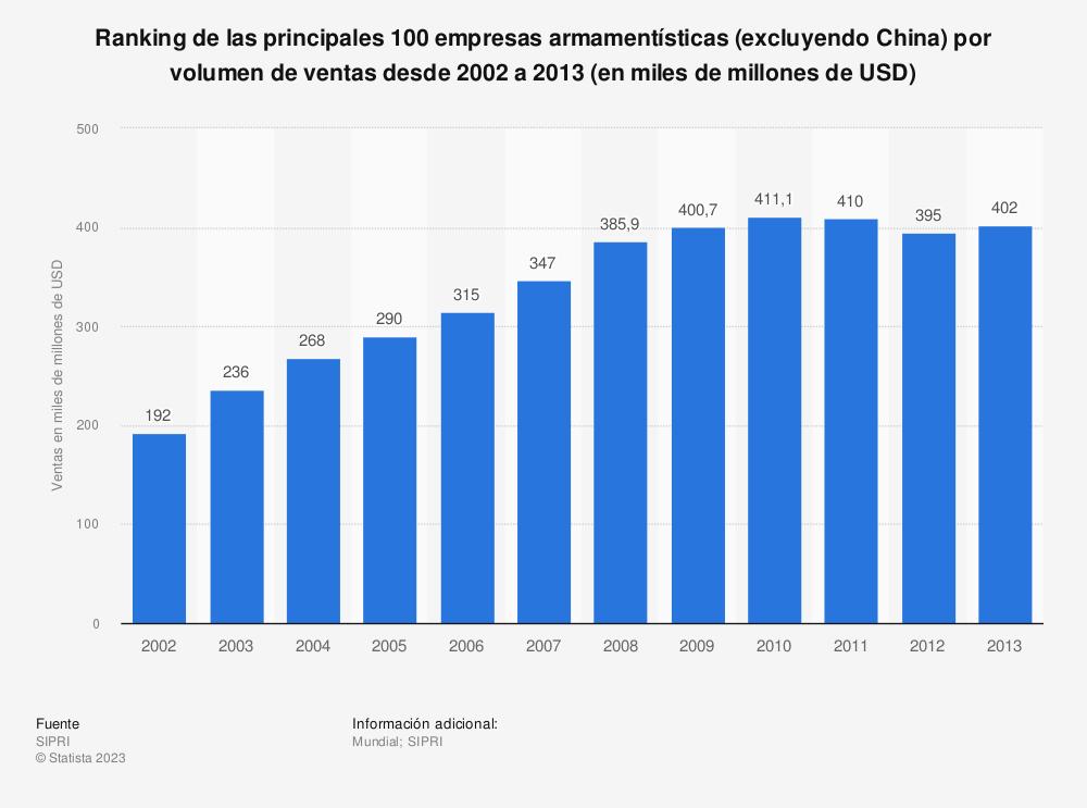 Estadística: Ranking de las principales 100 empresas armamentísticas (excluyendo China) por volumen de ventas desde 2002 a 2013 (en miles de millones de USD) | Statista