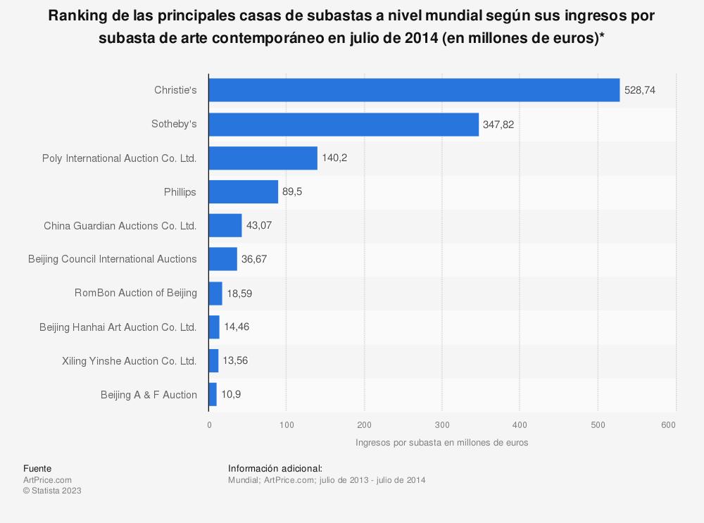 Estadística: Ranking de las principales casas de subastas a nivel mundial según sus ingresos por subasta de arte contemporáneo en julio de 2014 (en millones de euros)* | Statista