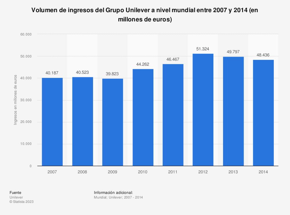 Estadística: Volumen de ingresos del Grupo Unilever a nivel mundial entre 2007 y 2014 (en millones de euros) | Statista