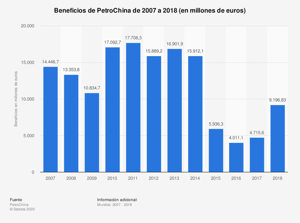 Estadística: Beneficios de PetroChina de 2007 a 2018 (en millones de euros) | Statista
