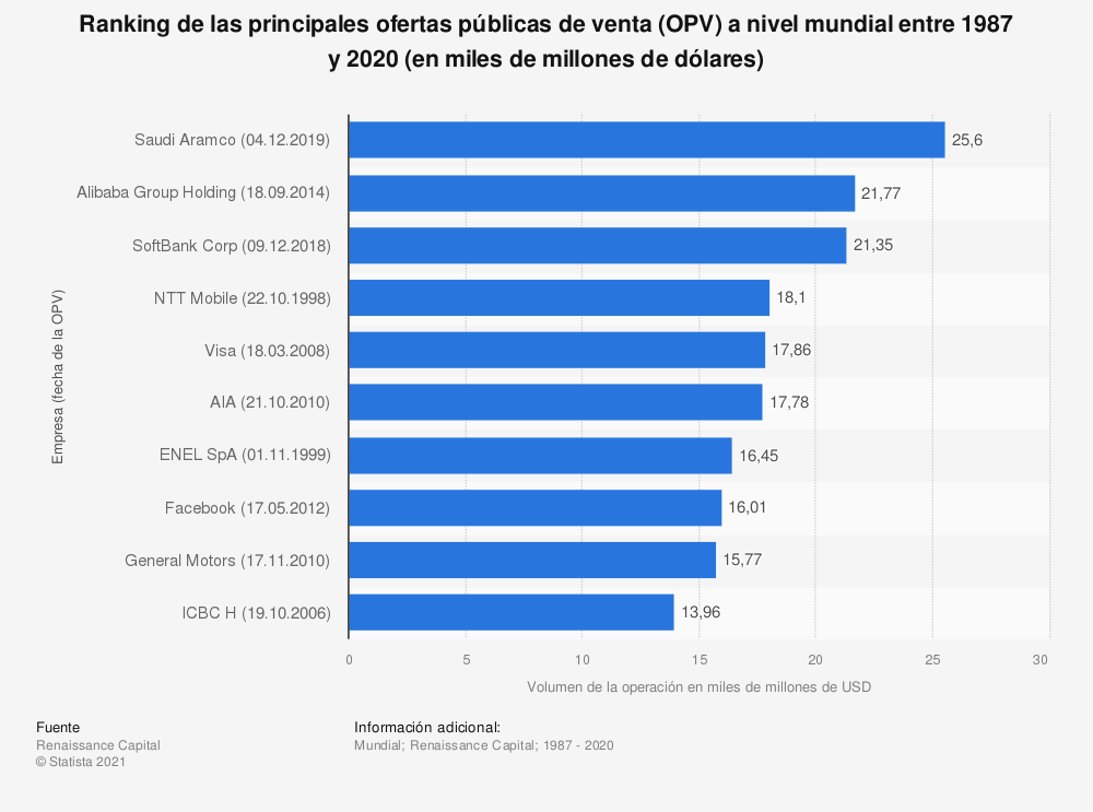 Estadística: Ranking de las principales ofertas públicas de venta (OPV) a nivel mundial entre 1987 y 2020 (en miles de millones de dólares) | Statista