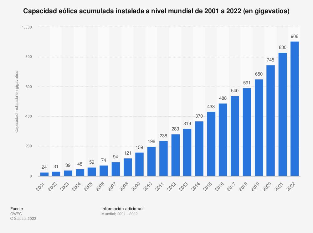 Estadística: Capacidad eólica acumulada instalada a nivel mundial de 2001 a 2018 (en megavatios) | Statista