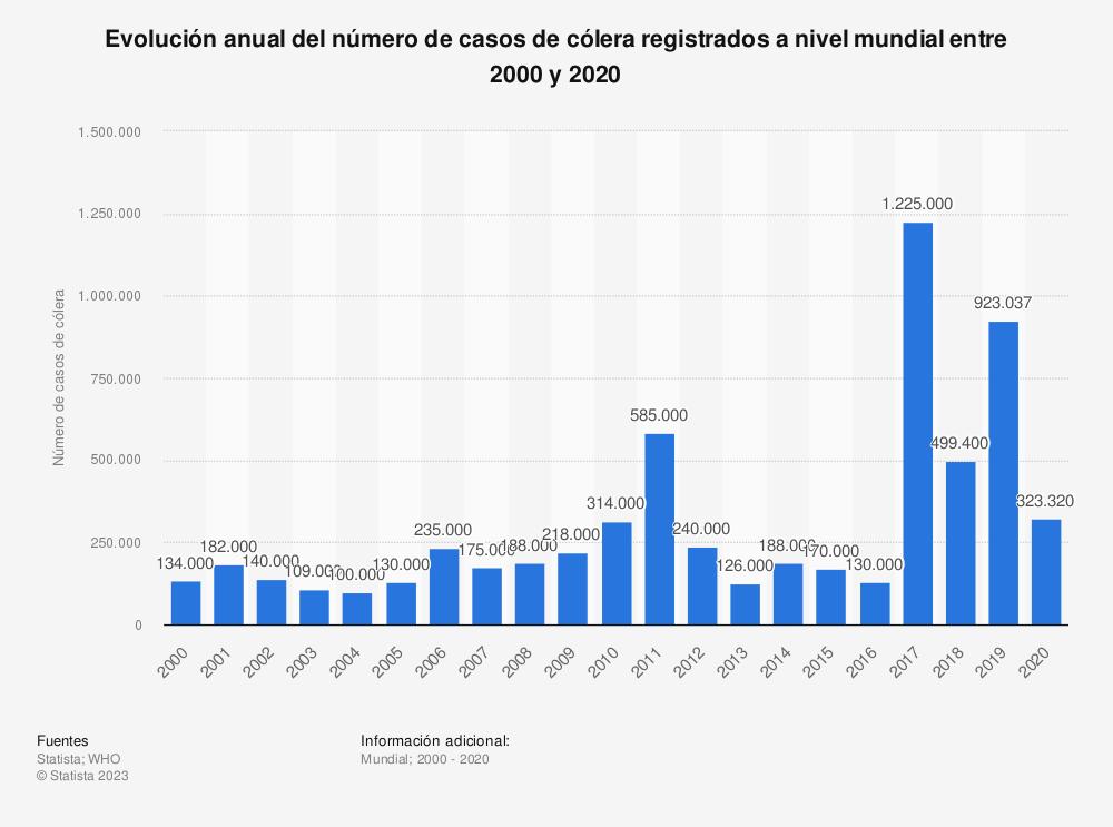 Estadística: Evolución anual del número de casos de cólera registrados a nivel global desde el año 2000 al 2017 | Statista