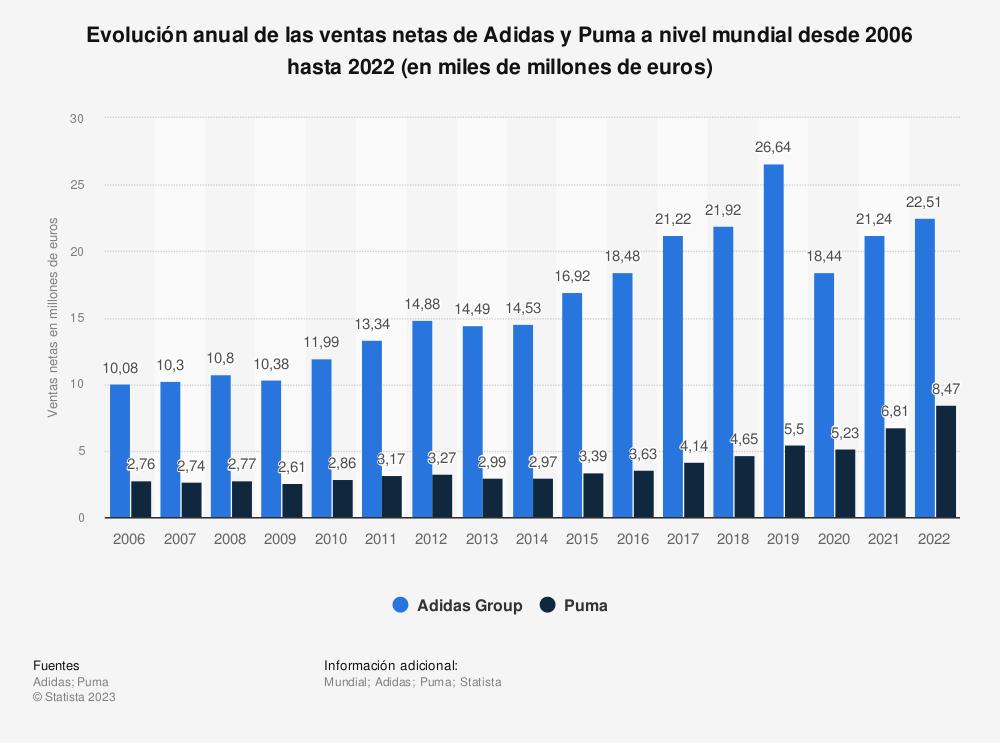 Estadística: Evolución anual de las ventas netas de Adidas y Puma a nivel mundial desde 2006  hasta 2018 (en miles de millones de euros) | Statista