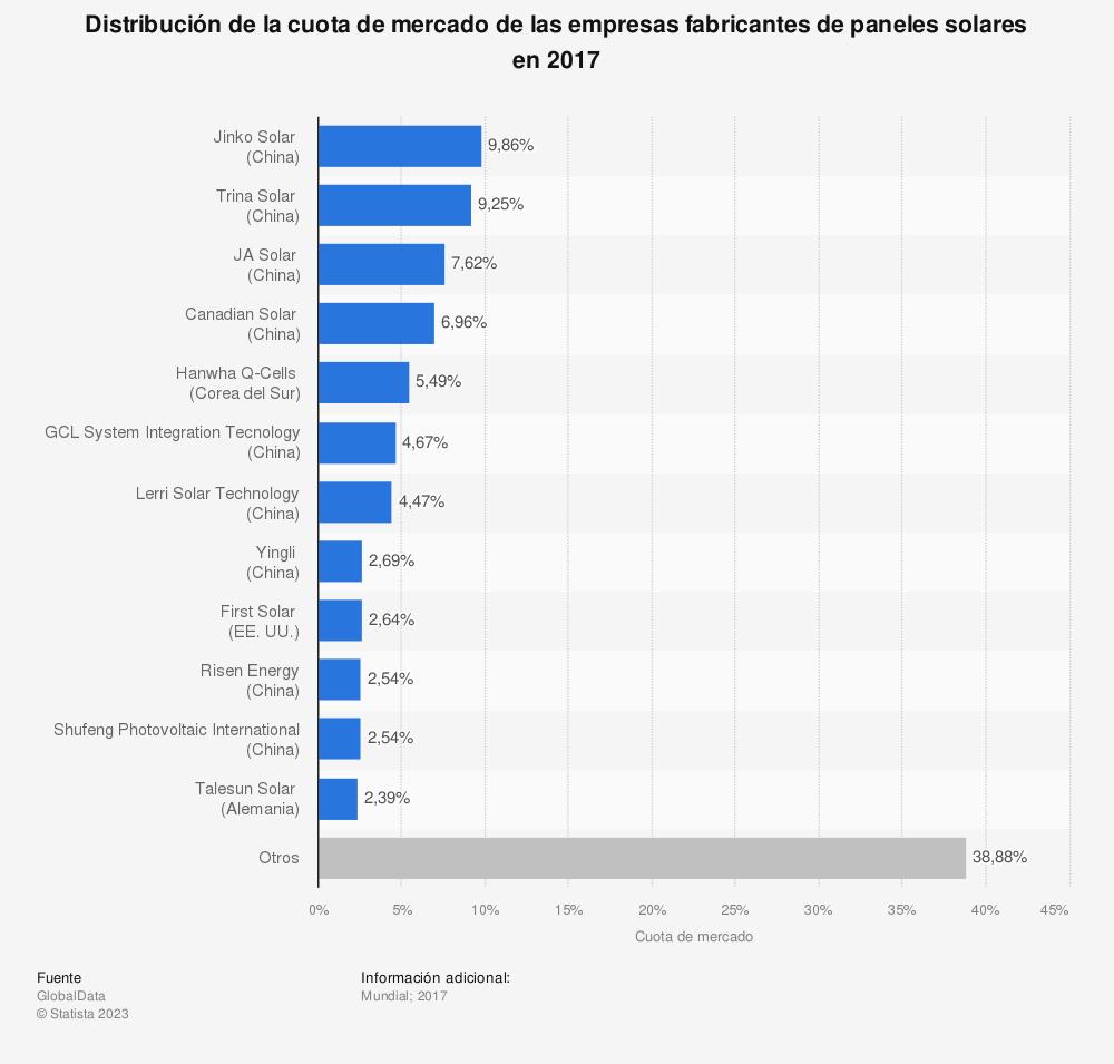 Estadística: Distribución de la cuota de mercado de las empresas fabricantes de paneles solares en 2017 | Statista