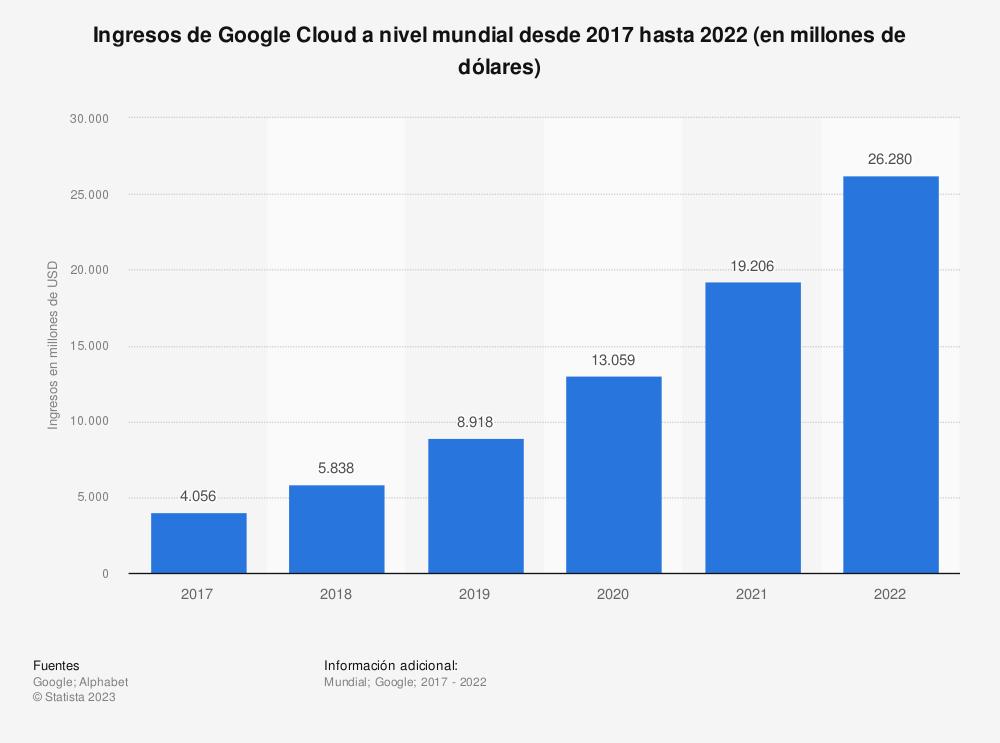 Estadística: Ingresos de Google Cloud a nivel mundial desde 2017 hasta 2020 (en millones de dólares) | Statista