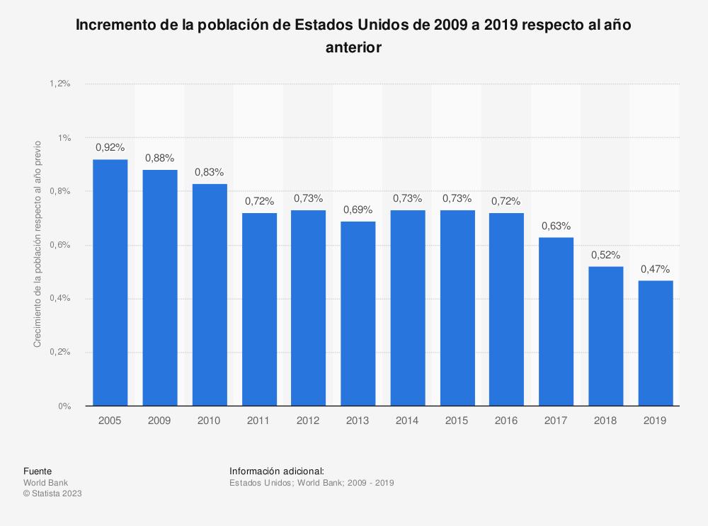 Estadística: Incremento de la población de Estados Unidos de 2004 a 2017 respecto al año anterior | Statista