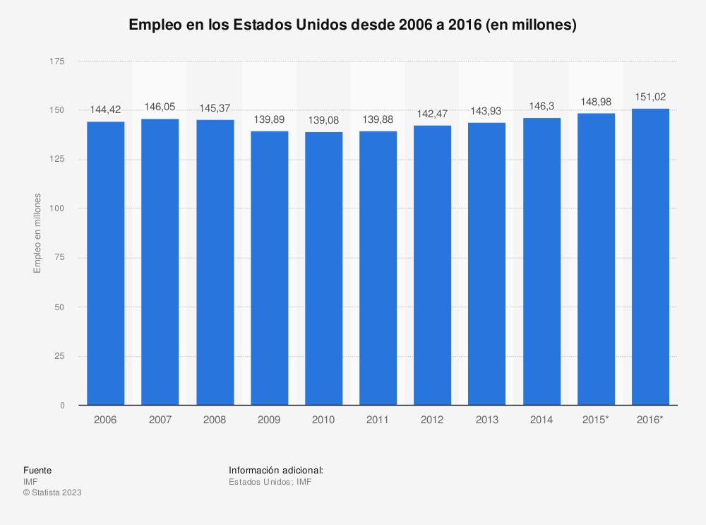 Estadística: Empleo en los Estados Unidos desde 2006 a 2016 (en millones) | Statista