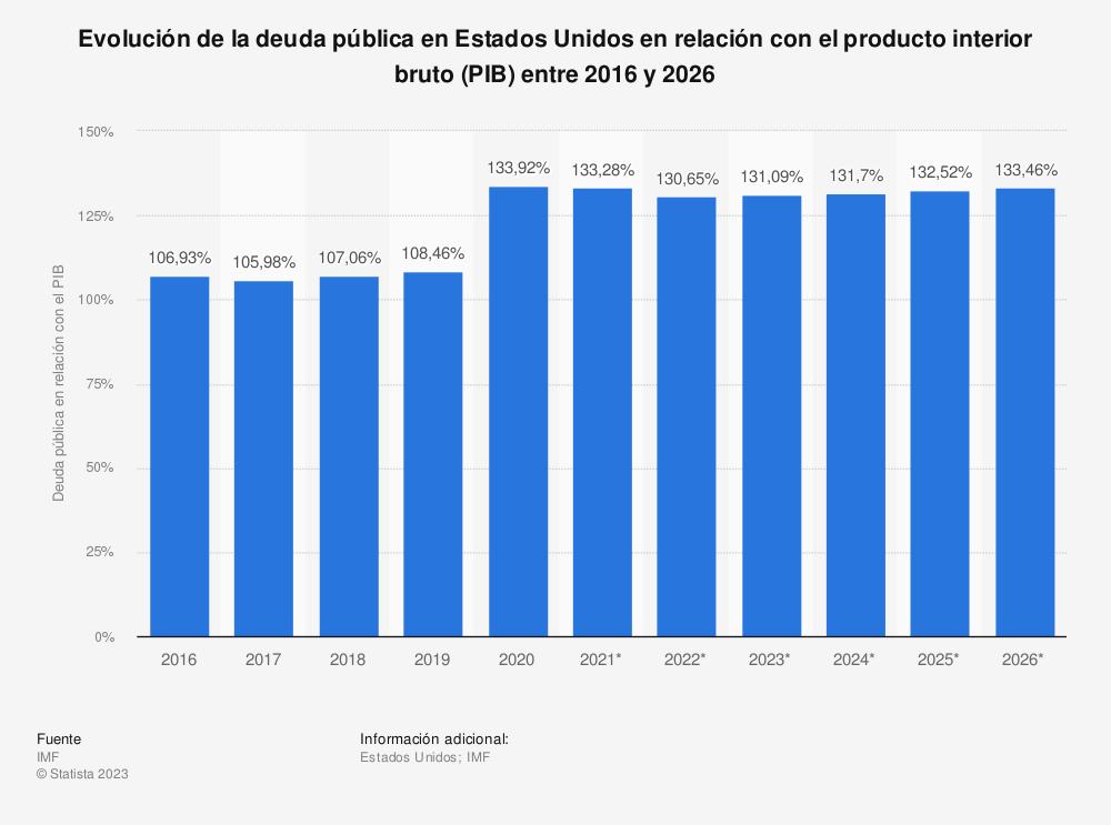 Estadística: Evolución de la deuda pública en Estados Unidos en relación con el producto interior bruto (PIB) entre 2010 y 2020* | Statista