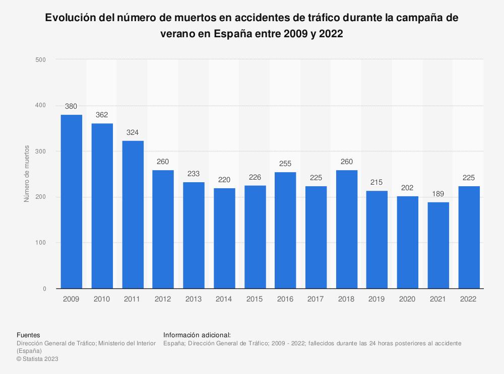 Estadística: Evolución del número de muertos en accidentes de tráfico durante la campaña de verano en España entre 2009 y 2020 | Statista