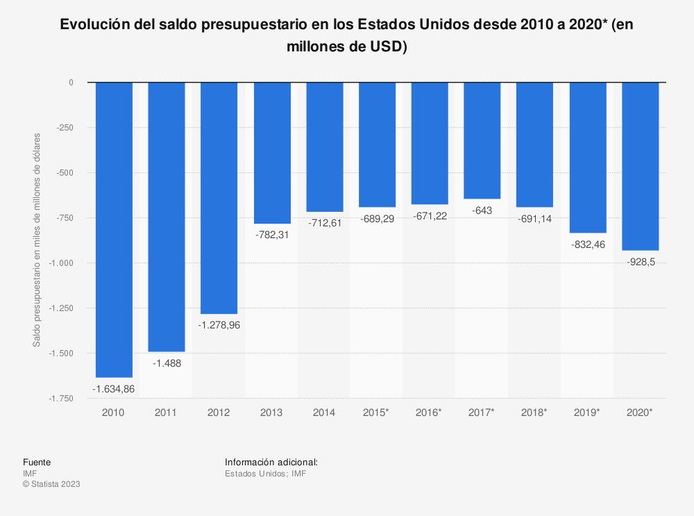 Estadística: Evolución del saldo presupuestario en los Estados Unidos desde 2010 a 2020*  (en millones de USD) | Statista
