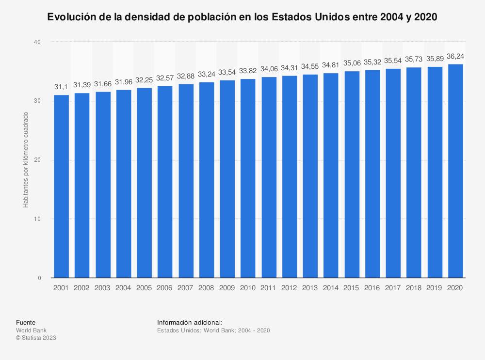 Estadística: Evolución de la densidad de población en los Estados Unidos entre 2004 y 2017 (habitantes por km2) | Statista