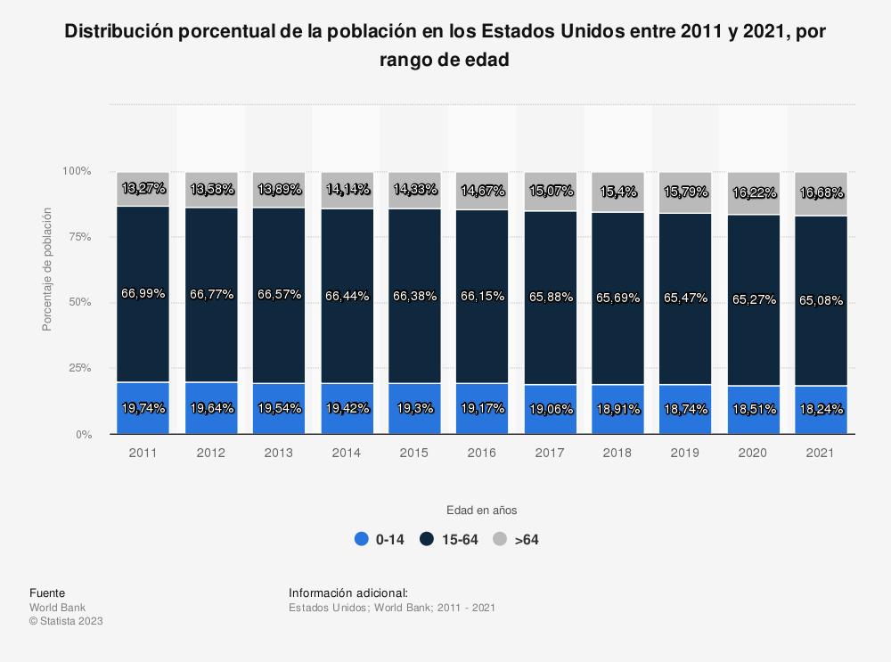 Estadística: Distribución porcentual de la población en los Estados Unidos entre 2004 y 2017, por rango de edad | Statista