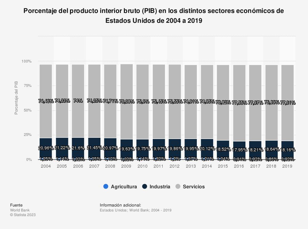Estadística: Porcentaje del producto interior bruto (PIB) en los distintos sectores económicos de Estados Unidos de 2004 a 2016 | Statista