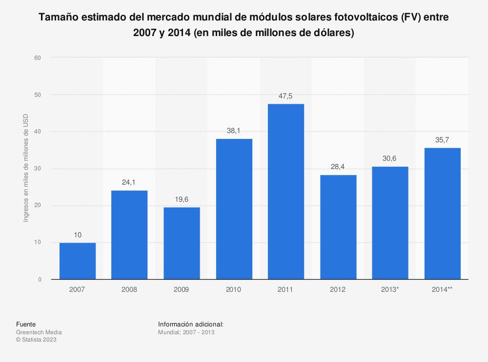 Estadística: Tamaño estimado del mercado mundial de módulos solares fotovoltaicos (FV) entre 2007 y 2014 (en miles de millones de dólares) | Statista