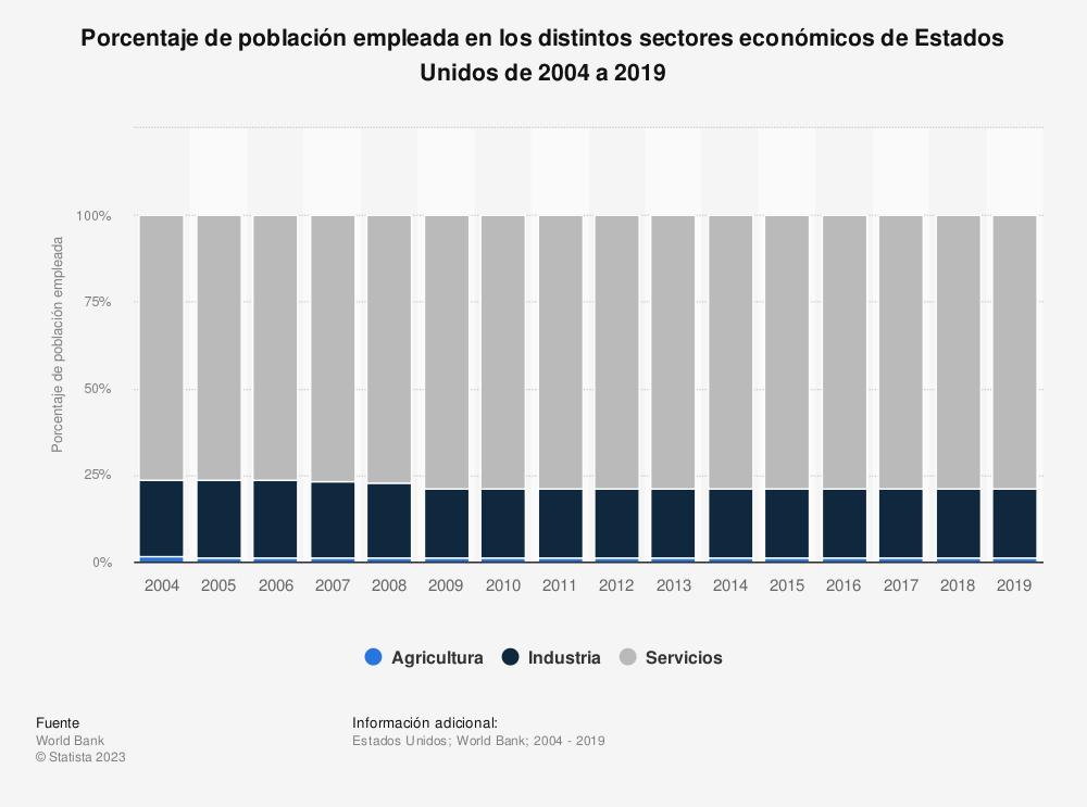 Estadística: Porcentaje de población empleada en los distintos sectores económicos de Estados Unidos de 2004 a 2018 | Statista