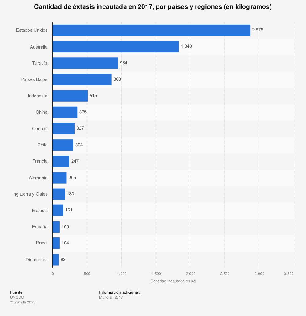 Estadística: Cantidad de éxtasis incautada en 2017, por países y regiones (en kilogramos) | Statista