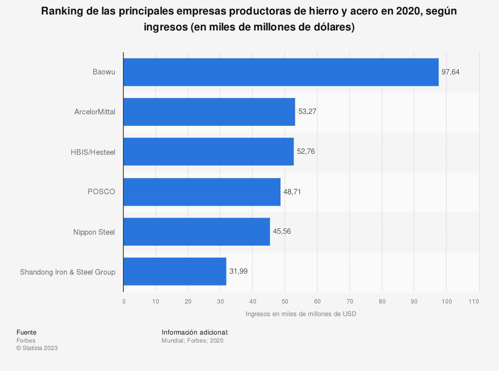 Estadística: Ranking de las principales empresas de productoras de hierro y acero en 2018, según ingresos (en miles de millones de dólares) | Statista