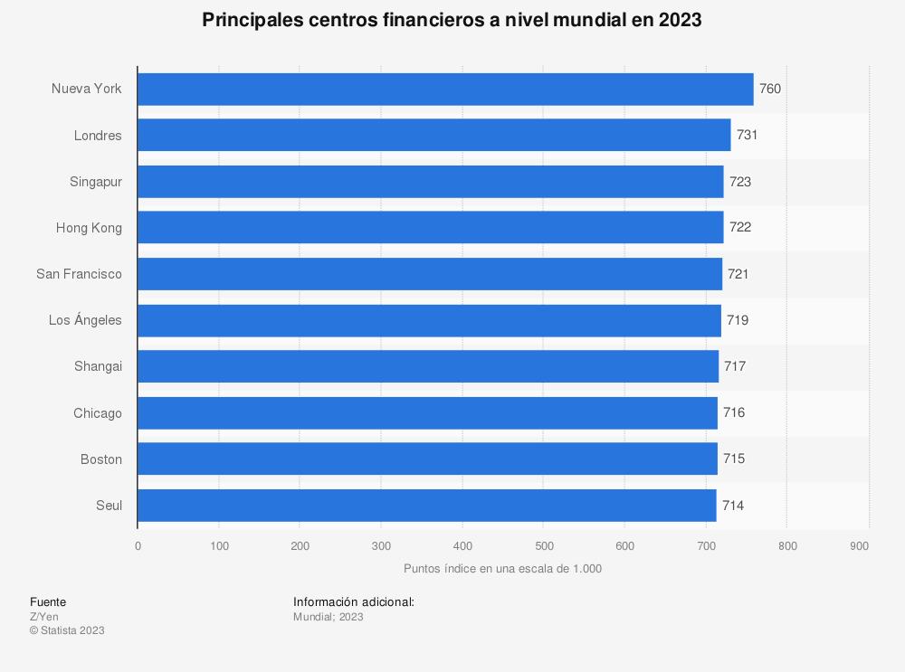 Estadística: Principales centros financieros a nivel mundial en 2019 | Statista