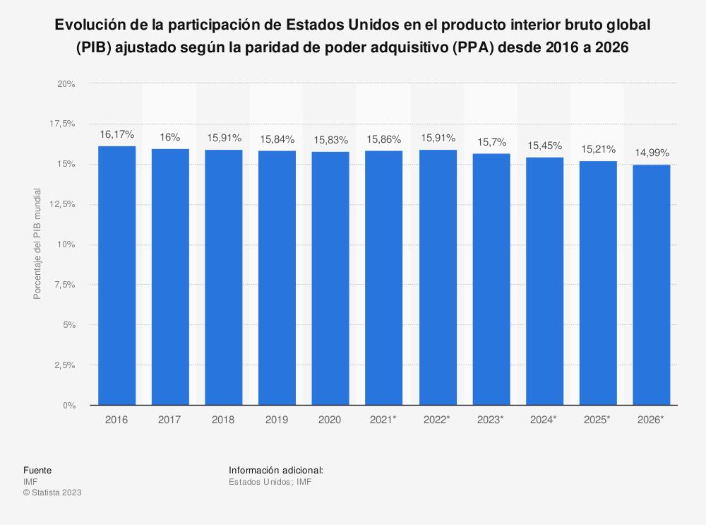 Estadística: Evolución de la participación de Estados Unidos en el producto interior bruto global (PIB) ajustado según la paridad de poder adquisitivo (PPA) desde 2010 a 2020 | Statista