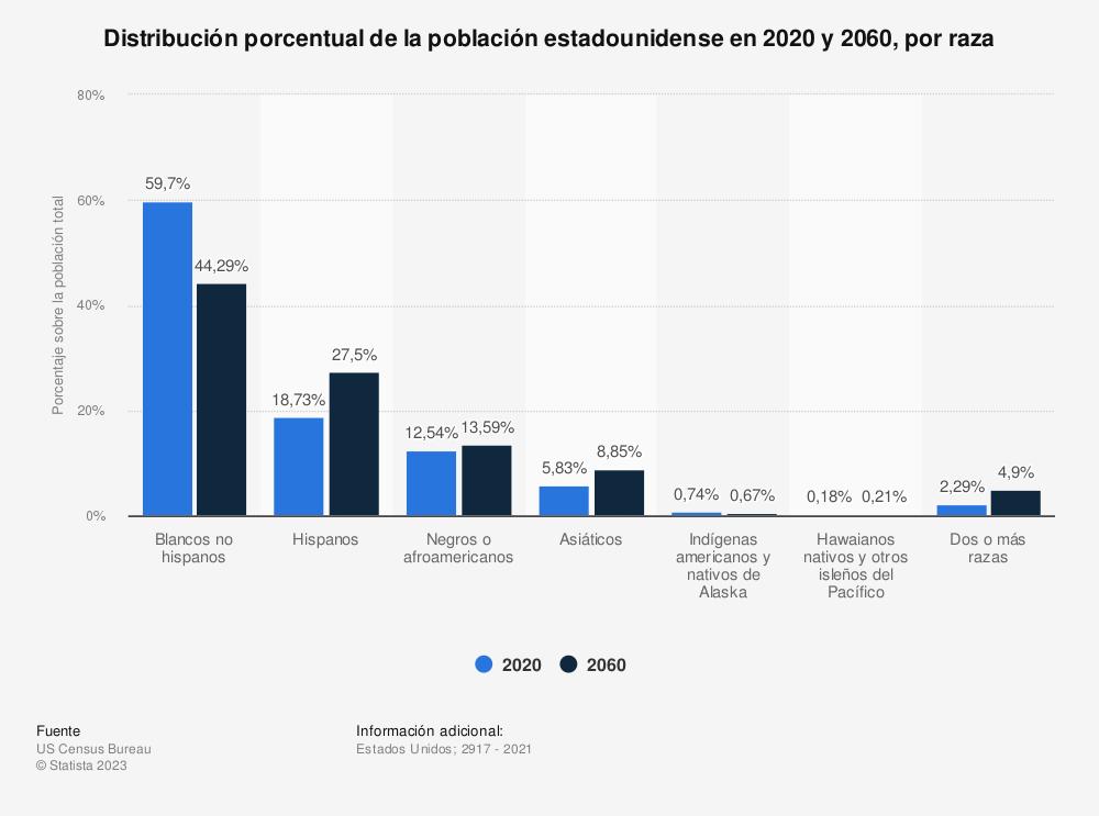 Estadística: Porcentaje de población en los Estados Unidos en 2014 y 2060, por raza y origen hispano | Statista