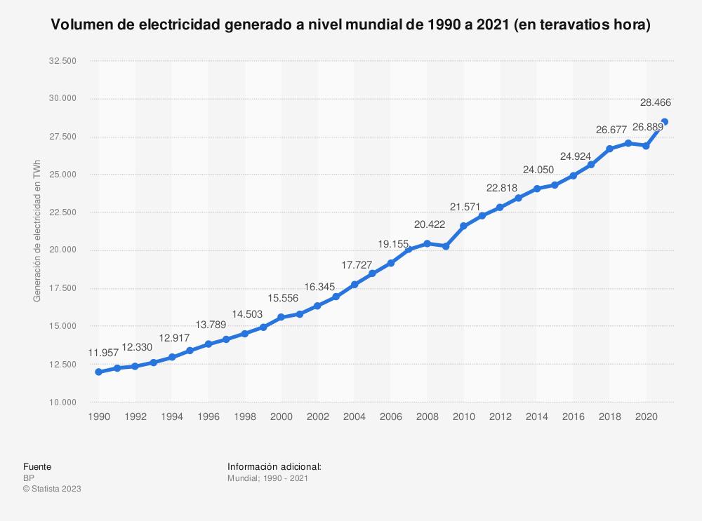 Estadística: Volumen de electricidad generado a nivel mundial de 1990 a 2016 (en teravatios hora) | Statista