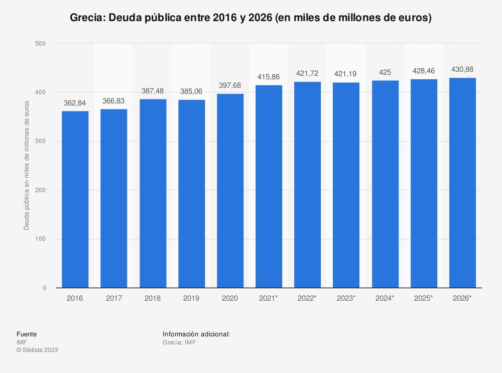Estadística: Grecia: Deuda pública entre 2010 y 2020 (en miles de millones de euros) | Statista