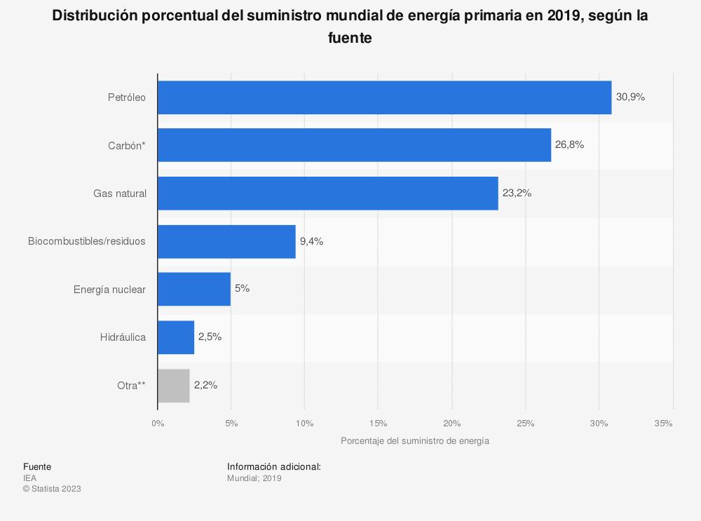 Estadística: Distribución porcentual del suministro mundial de energía primaria en 2017, según la fuente | Statista