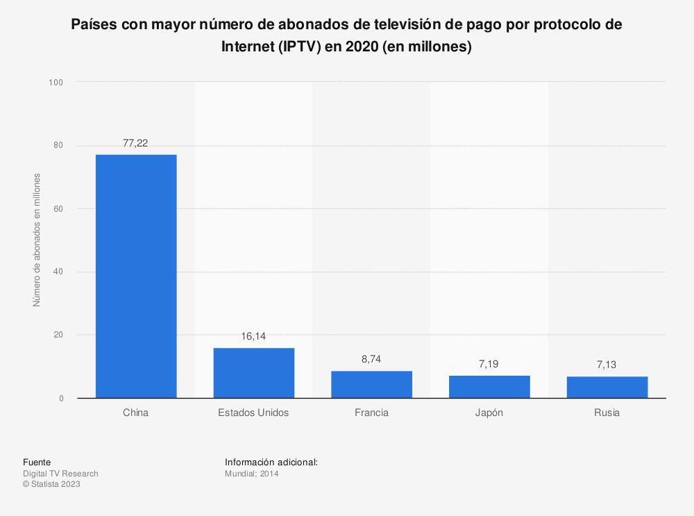 Estadística: Países con mayor número de abonados de televisión de pago por protocolo de Internet (IPTV)  en 2020 (en millones) | Statista
