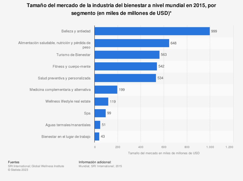 Estadística: Tamaño del mercado de la industria del bienestar a nivel mundial en 2015, por segmento (en miles de millones de USD)* | Statista