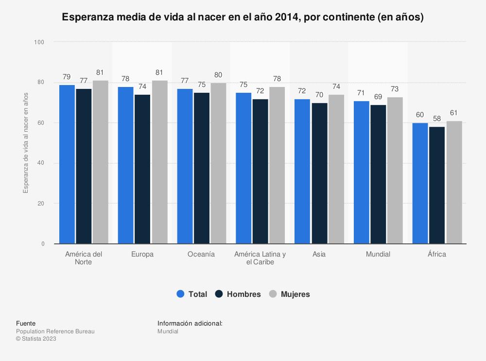 Estadística: Esperanza media de vida al nacer en el año 2014, por continente (en años) | Statista