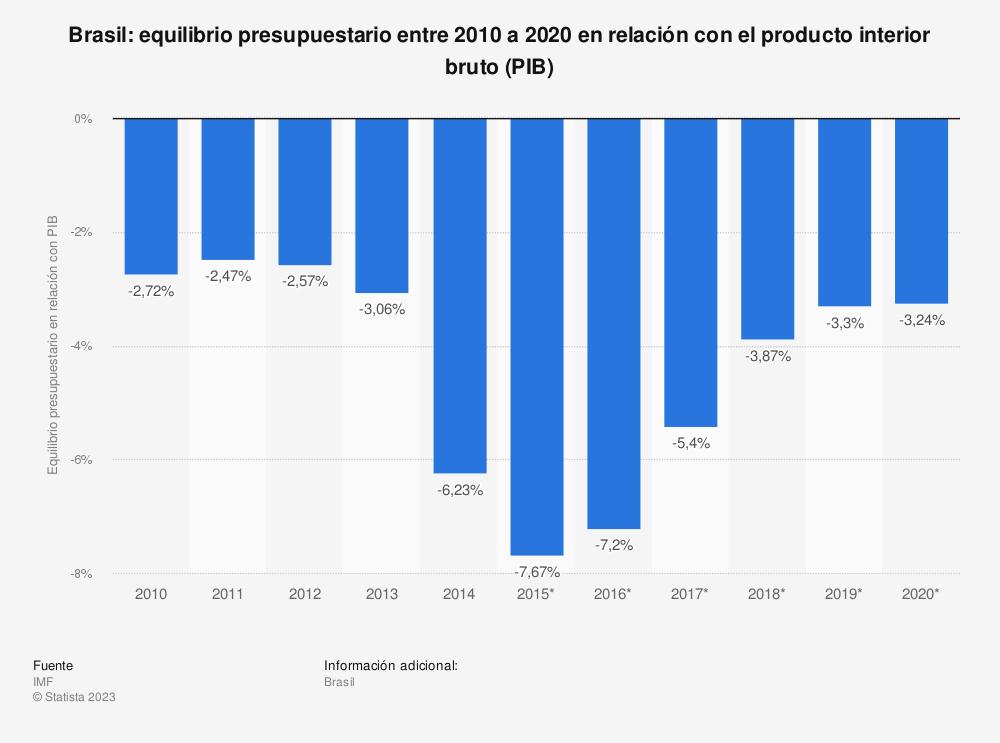Estadística: Brasil: equilibrio presupuestario entre 2010 a 2020 en relación con el producto interior bruto (PIB) | Statista