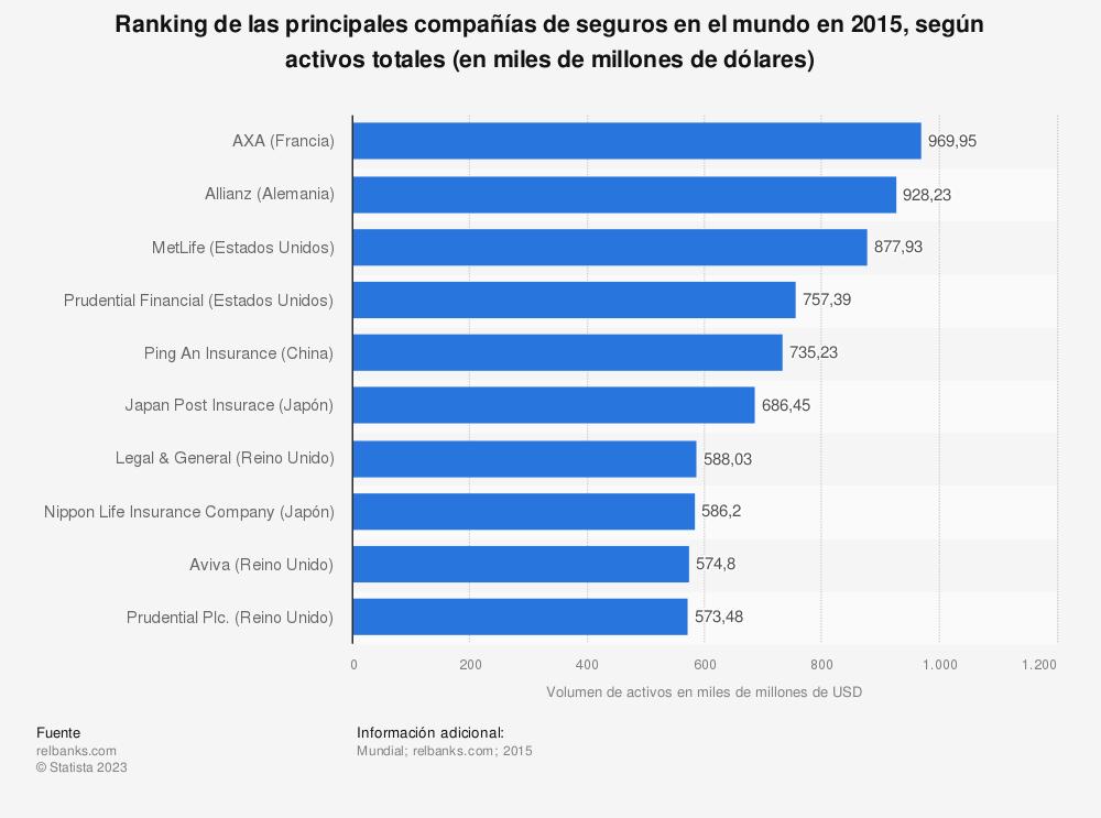 Estadística: Ranking de las principales compañías de seguros en el mundo en 2015, según activos totales (en miles de millones de dólares) | Statista