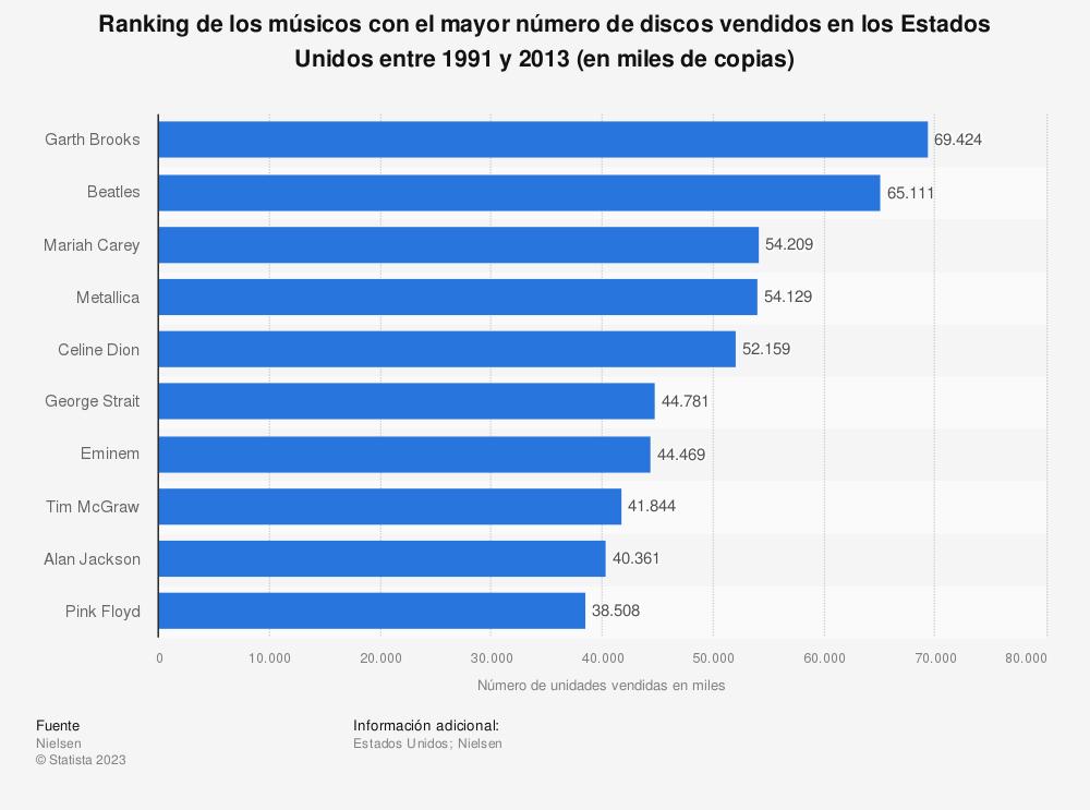 Estadística: Ranking de los músicos con el mayor número de discos vendidos en los Estados Unidos entre 1991 y 2013 (en miles de copias) | Statista